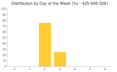 Distribution By Day 425-949-3281